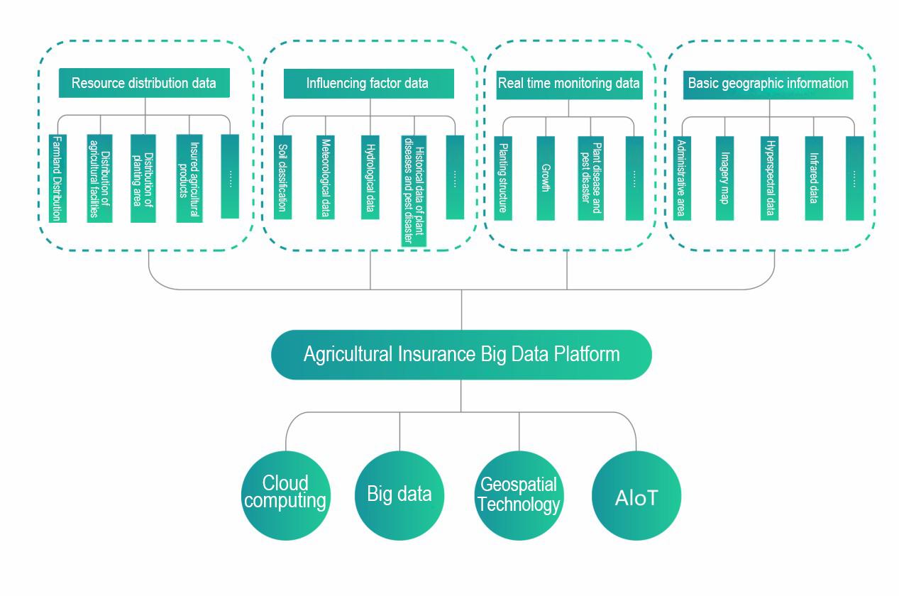 Agricultural Insurance-Feiyan - Proficient Aerial Data ...